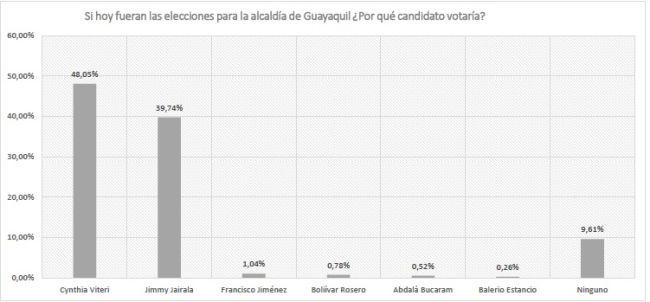 cedatos_alcaldia_de_guayaquil_republica del banano.jpg