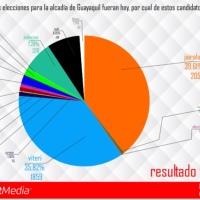 Jimmy Jairala ganaría las elecciones de alcalde según Consult Media