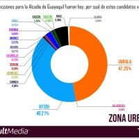 Jimmy Jairala ganaría la Alcaldía con el 47% según ConsultMedia