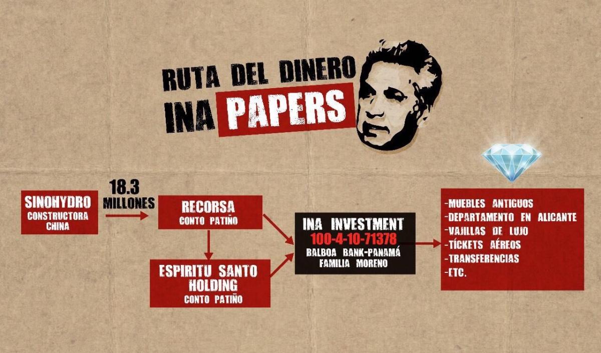 Circula en redes la Ruta del Dinero #INApapers, que involucra al Presidente Moreno