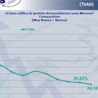 Aprobación de gestión de Presidente Moreno cae al 24%, según Perfiles de Opinión