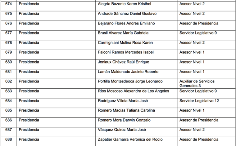 El presidente de la Asamblea César Litardo tiene once asesores 1 republica del banano.png