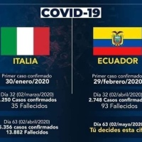 🔴 S.O.S| Ecuador superará los 13.882 muertos de Italia por #Covid19Ec, según proyección